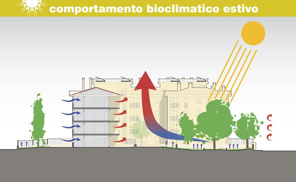 uploads/LNG_schemi_comp_bioclim_estivo.jpg