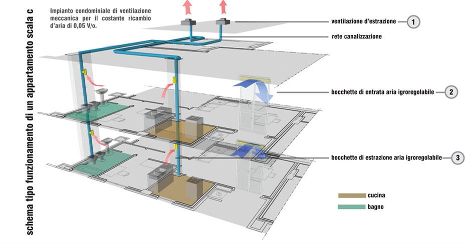 Impianto Idrico Condominiale Schema: Dtt progetto impianto condominiale. Foto impianto idraulico ...